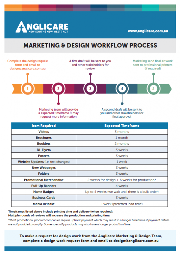 Marketing Workflow Process